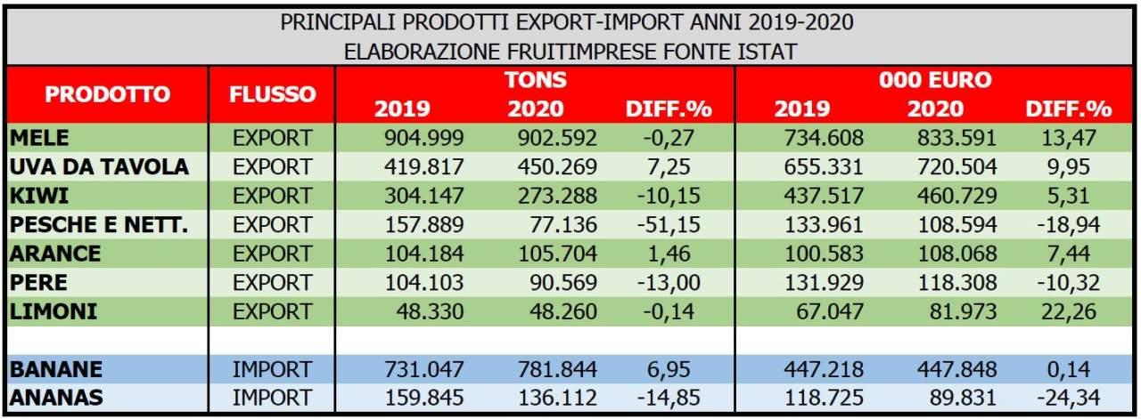 export ortofrutta